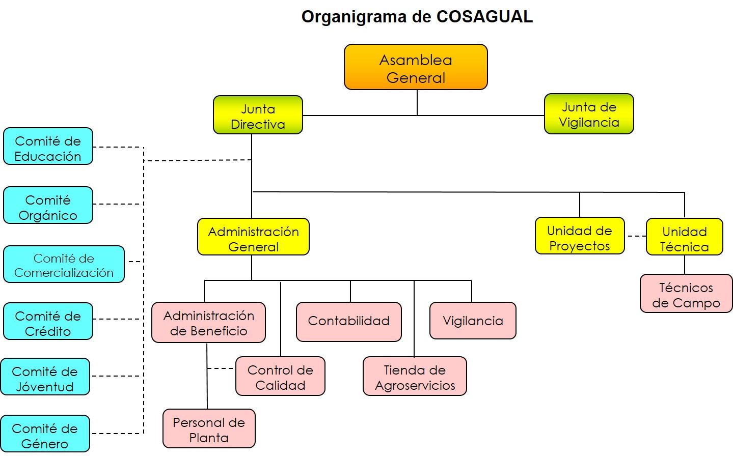 Organigrama 2014